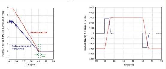 动力线和编码器接线与asda-b系列共用
